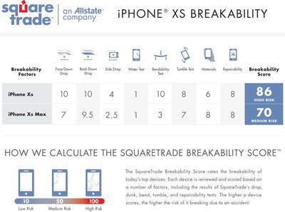 squaretradebreakabilitytests