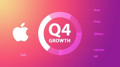 q4 2020 mac growth feature