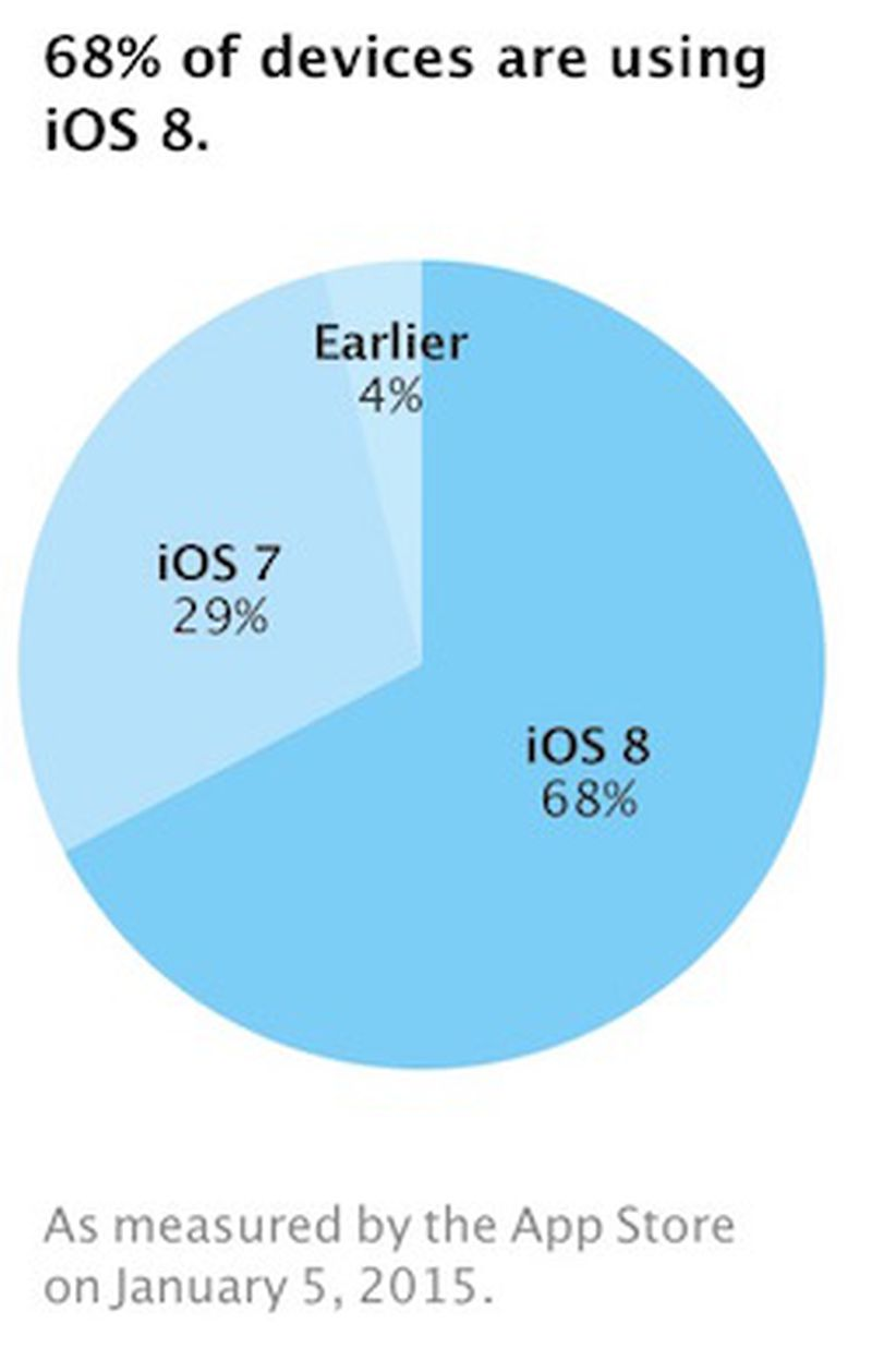ios_8_adoption_5jan14