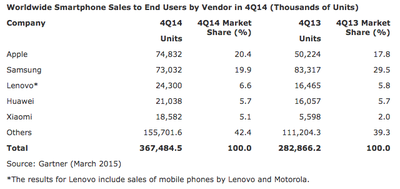 Worldwide Smartphone Sales Gartner Q4 2014