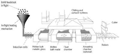 liquidmetal_float_process