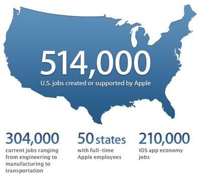apple 514k us jobs