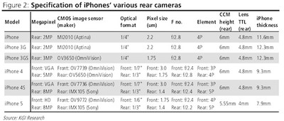 iphone rear camera specs