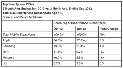 ComScore Reports January 2013 U S Smartphone Subscriber Market Share  comScore Inc