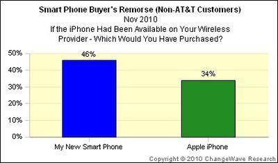 131113 changewave buyers remorse