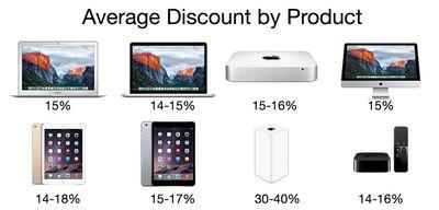 averagediscountbyproduct