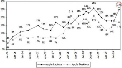 094706 mac sales 500