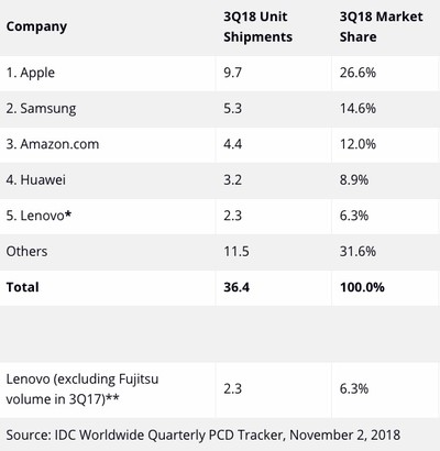 idc tablet q3 2018