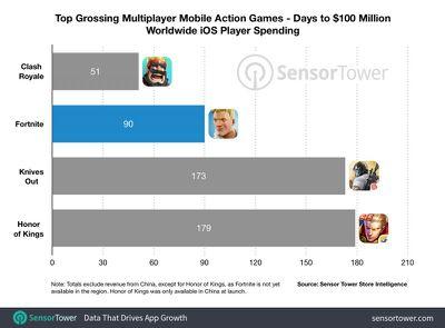 fortnite mobile 100 million revenue time