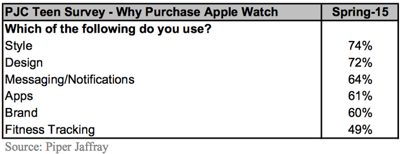 teensurveyapplewatch