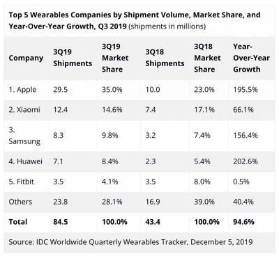 idc 3q19 wearables