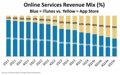 online_services_itunes_apps