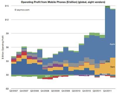 asymco q112 mobile phone profit growth