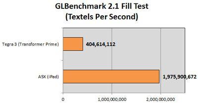 GLBench Fill Test