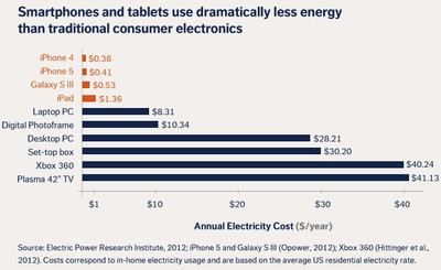 iphone 5 energy use compared
