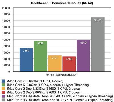 130508 2009 imac mac pro compared