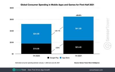 1h 2021 app revenue worldwide sensor tower