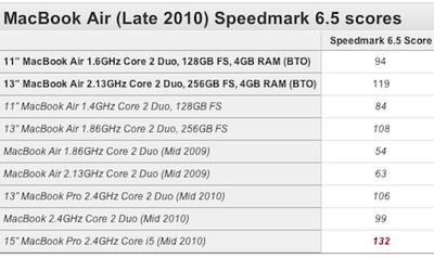 170112 macbook air 2010 ultimate speedmark