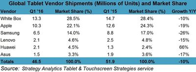 Strategy Analytics Tablets 2016