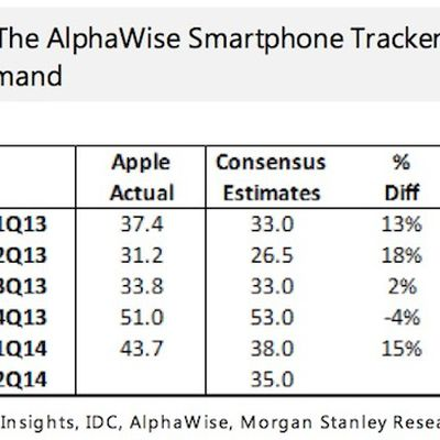 alphawise 2q14 iphone
