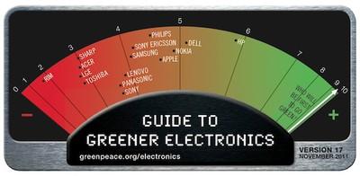 greenpeace 2011 rankings