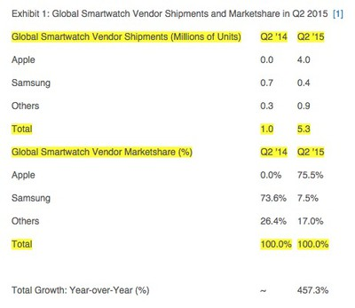Apple Watch Strategy Analytics Q2