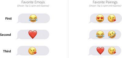 emojipairings