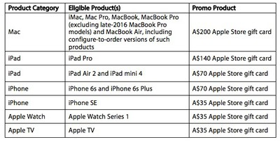 apple-australia-gift-card-chart