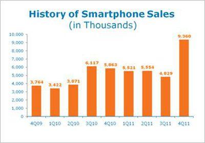 att 4q11 smartphones