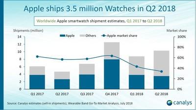 applewatchsalesq22018
