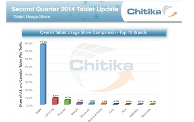 chitika-tablet-2014-april