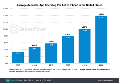 us iphone revenue per device 2015 to 2020