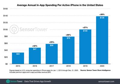 us iphone revenue per device 2015 to 2020