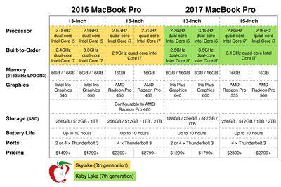2016 vs 2017 macbook pro tech specs