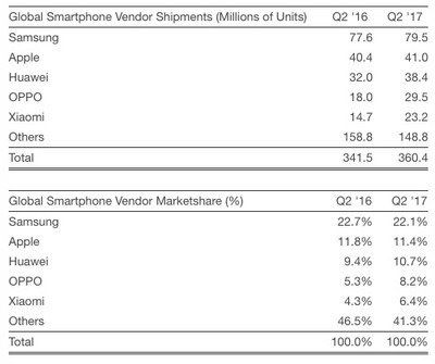 smartphone shipments q3 2017 strategy analytics