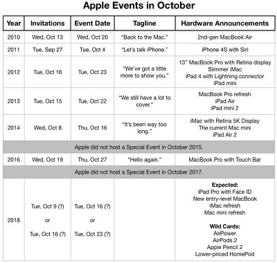 apple events october