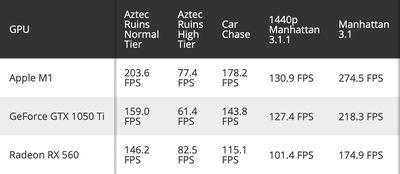 m1 gpu benchmarks