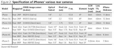 iphone rear camera specs