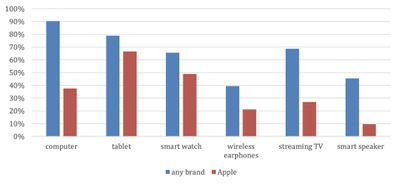 cirp iphone owners other devices