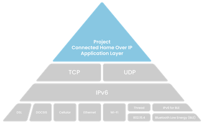 Project Connected Home over IP Stack