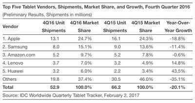 q4 2016 idc tablets