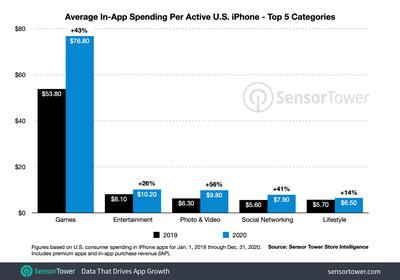 us iphone category revenue per device 2020
