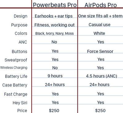 airpodspropowerbeatspro
