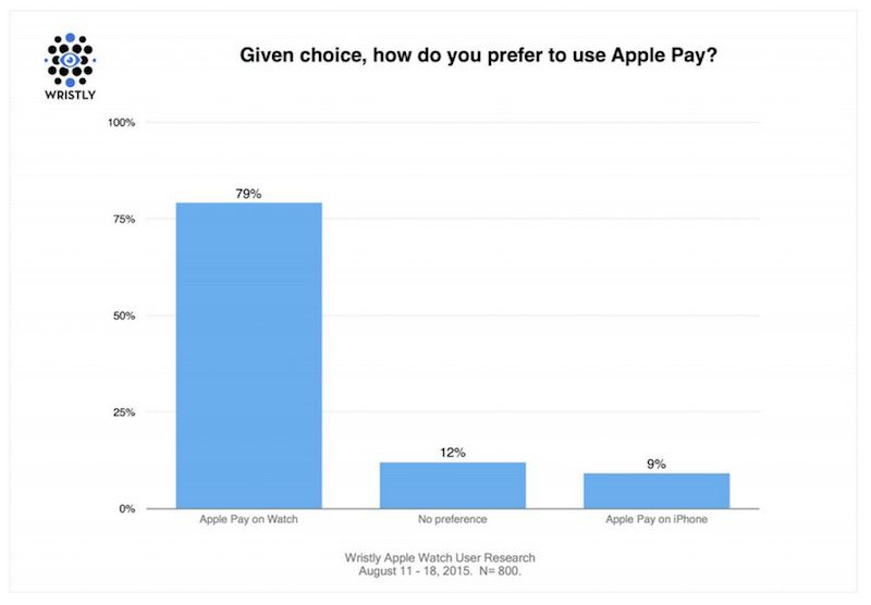 Wristly Apple Pay Preference
