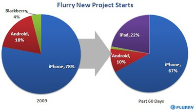 104533 flurry ipad data