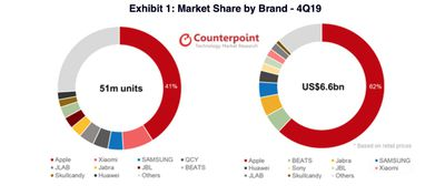 counterpoint hearables market q4 2019