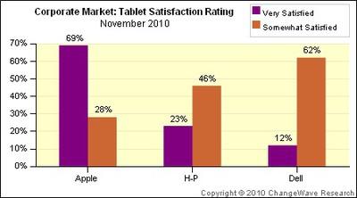 142220 changewave tablet satisfaction nov 10