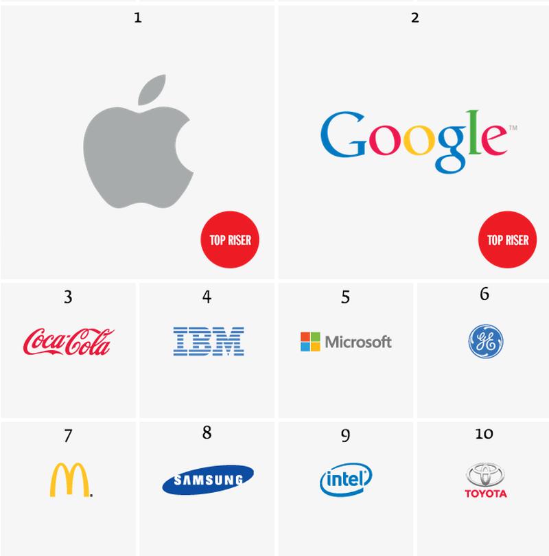 brands_2013