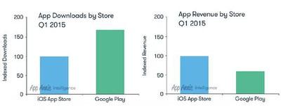 App Store Google Play Q1 15