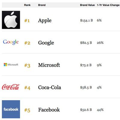 Apple Most Valuable Brand 2016 Forbes